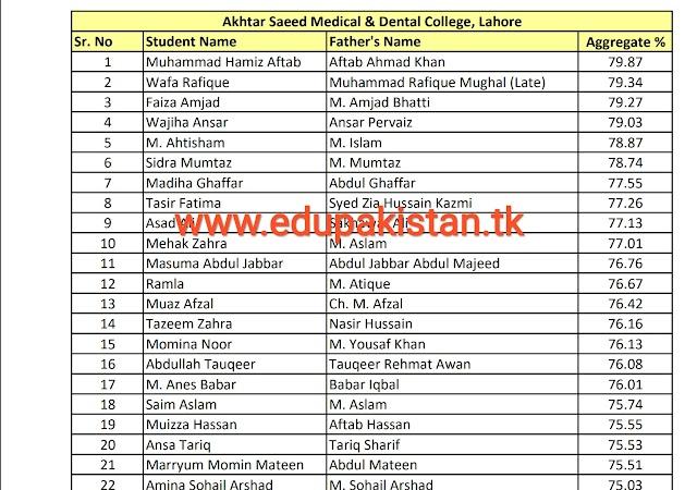 UHS private medical colleges merit list 2017