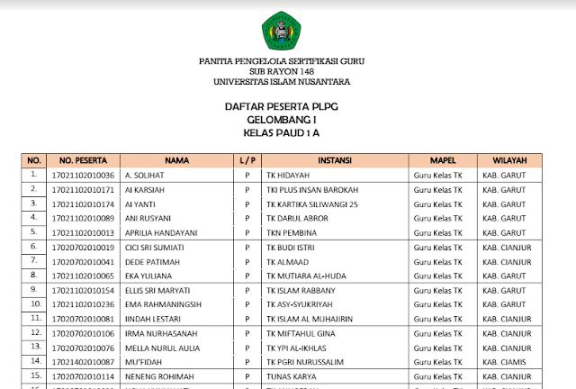 Daftar Peserta PLPG Gelombang I Kelas PAUD 1A-1B Dan Kelas Matematika
