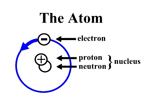 Simple Atom Diagram 2002 Ford Explorer Window Regulator Grade 9 Chemistry 2017 February 2015 Video Atomic Number And Mass Text Explained Atoms Elements Compounds Isotopes What Are