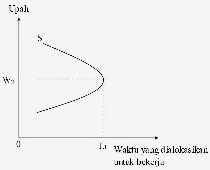 Grafik Penawaran Tenaga Kerja: Penawaran tenaga kerja merupakan fungsi yang menggambarkan hubungan antara tingkat upah dengan jumlah tenaga kerja yang ditawarkan (Sri Haryani, dalam Damayanti, 2011).