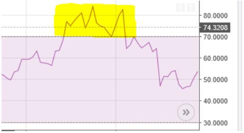 Grafik harga momentum SELL