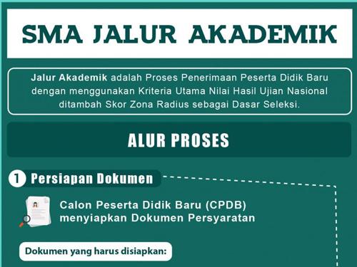 Prosedur dan Jadwal PPDB Jawa Barat 2017 Jenjang SMA Jalur Akademik