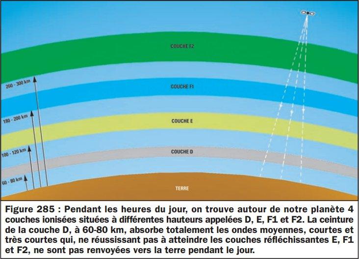 Apprendre l 39 lectronique couches ionis es de l atmosph re et propagation des ondes radio - Les couches de l atmosphere ...
