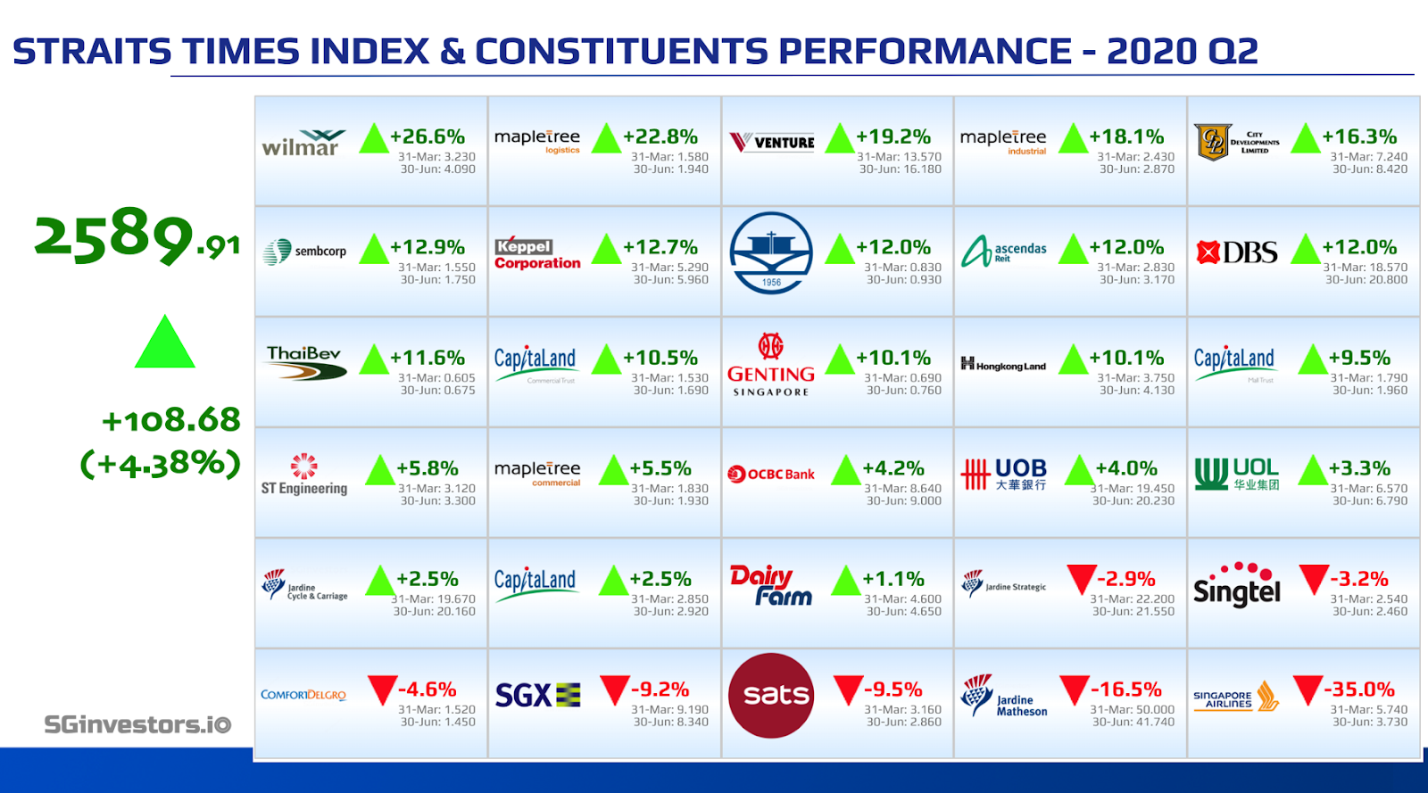Performance of Straits Times Index (STI) Constituents in 2020 Q2