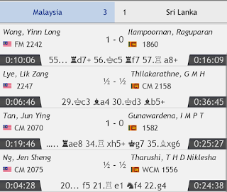 Important 3-1 Win Against Sri Lanka in Penultinate Round