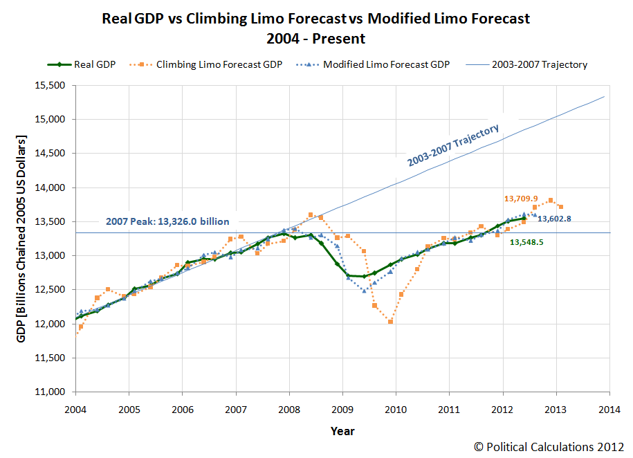 Real GDP vs Climbing Limo Forecast vs Modified Limo Forecast, 2004 - Present
