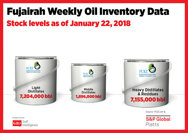 Chart Attribute: Fujairah Weekly Oil Inventory Data (as of January 22, 2018) / Source: The Gulf Intelligence