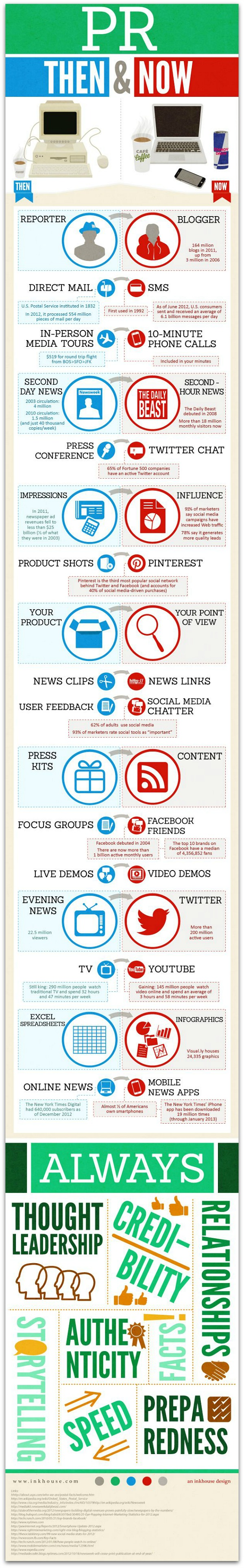 Evolution Of The PR Industry