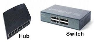 gambar switch,perbedaan kabel utp dan coaxial,router,fungsi hub dalam jaringan,jelaskan apa yang dimaksud dengan jaringan lan, man dan wan,bridge,guided,straight through crossover and rollover,