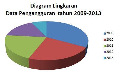 Data statistik jumlah pengangguran tahun 2009 2013 desvita blog 2njelasan dari tahun ketahun ccuart Gallery