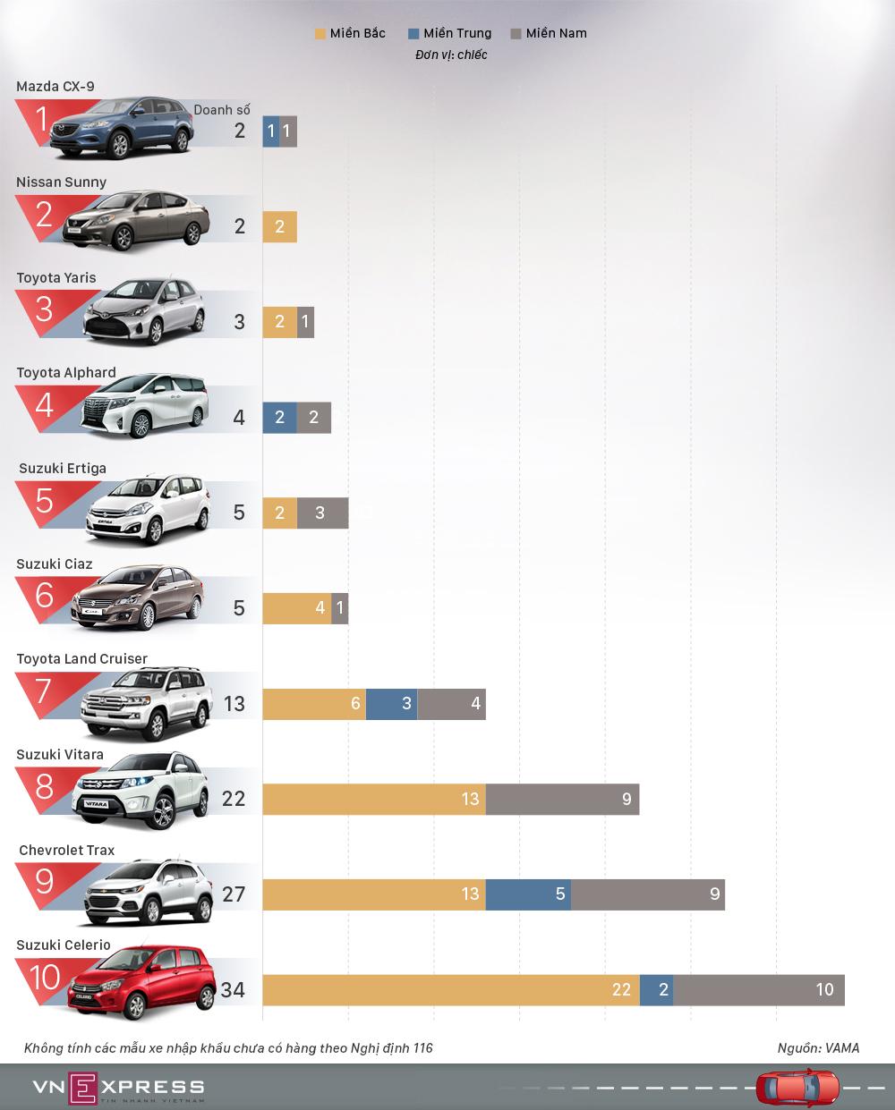 Top 10 ô tô ế ẩm nhất dịp cận tết Mậu Tuất 2018