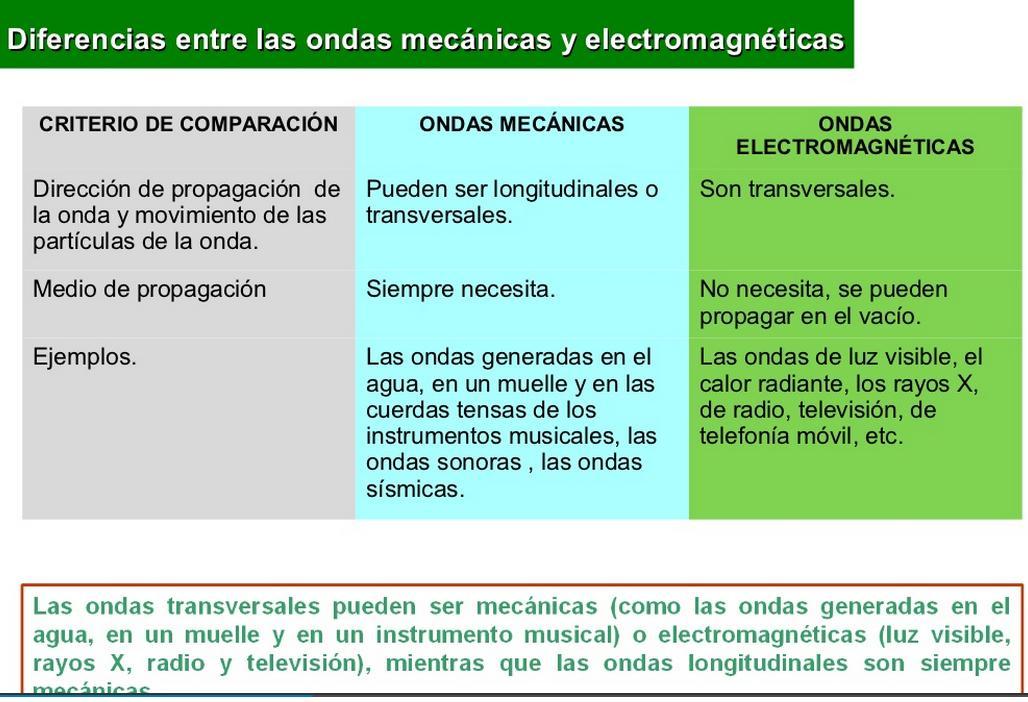 Ciencia Cuarto LMR: Ondas Mecánicas Ondas Electromagnéticas
