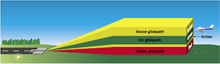 Glide slope: