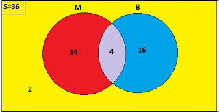diagram venn Ayo Kita Berlatih 2.7 Matematika kelas 7 Bab Himpunan K13