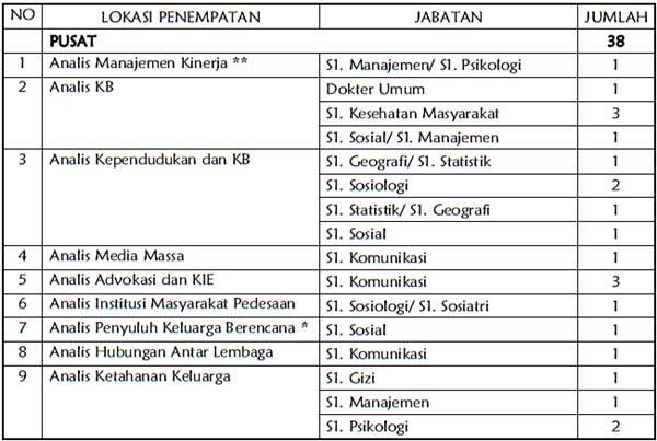 Informasi Pendaftaran Cpns Sumatera Utara Daftar Alamat Lengkap Situs Instansi Pusat Yang Membuka Lowongan Cpns Bkkbn September 2013 Lowongan Kerja Terbaru 2014