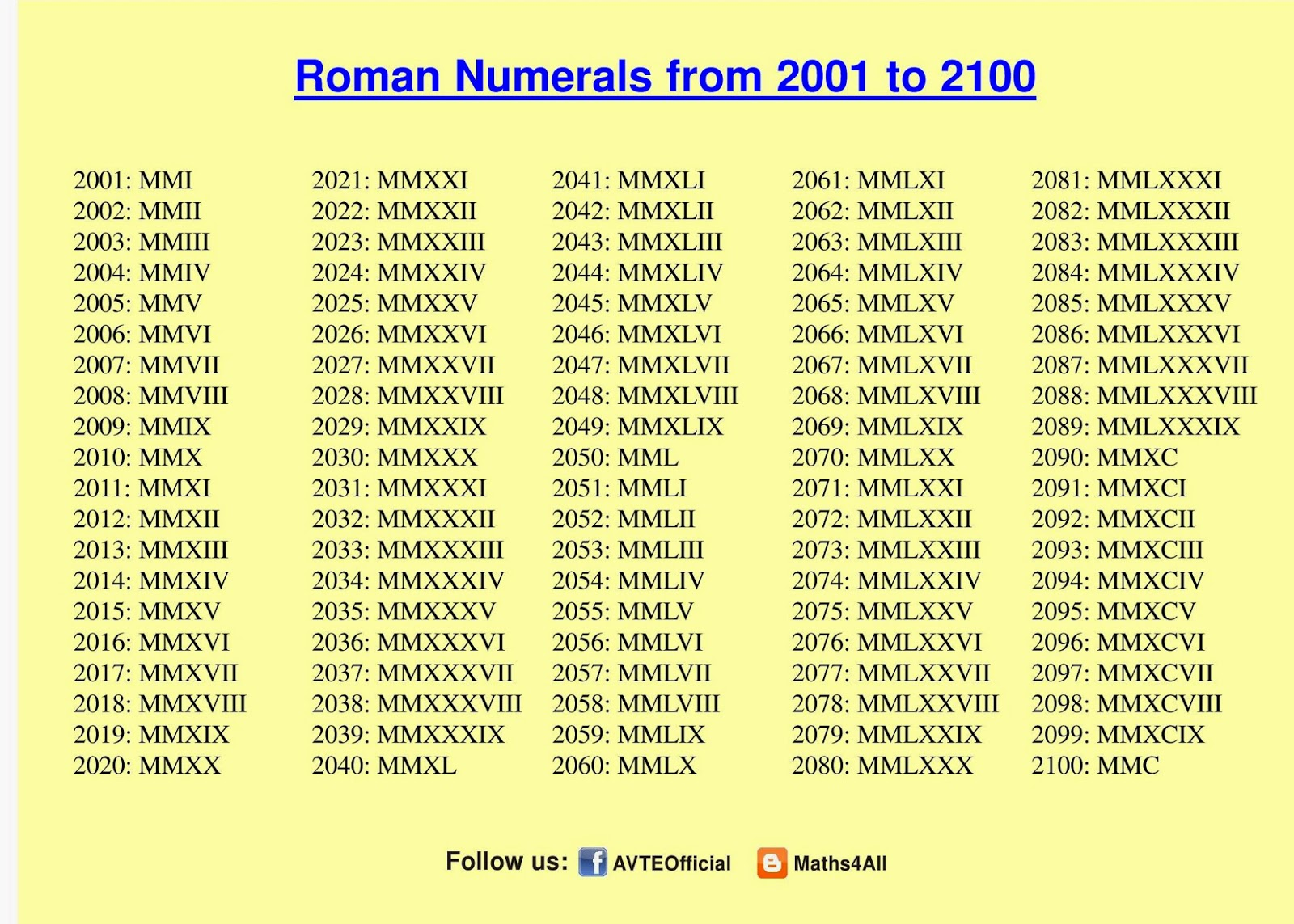 Maths4all Roman Numeral To