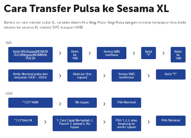 tutorial Transfer Pulsa ke Sesama XL