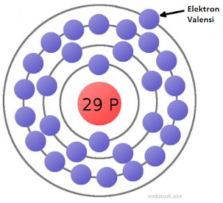 Gambar-Elektron-Valensi