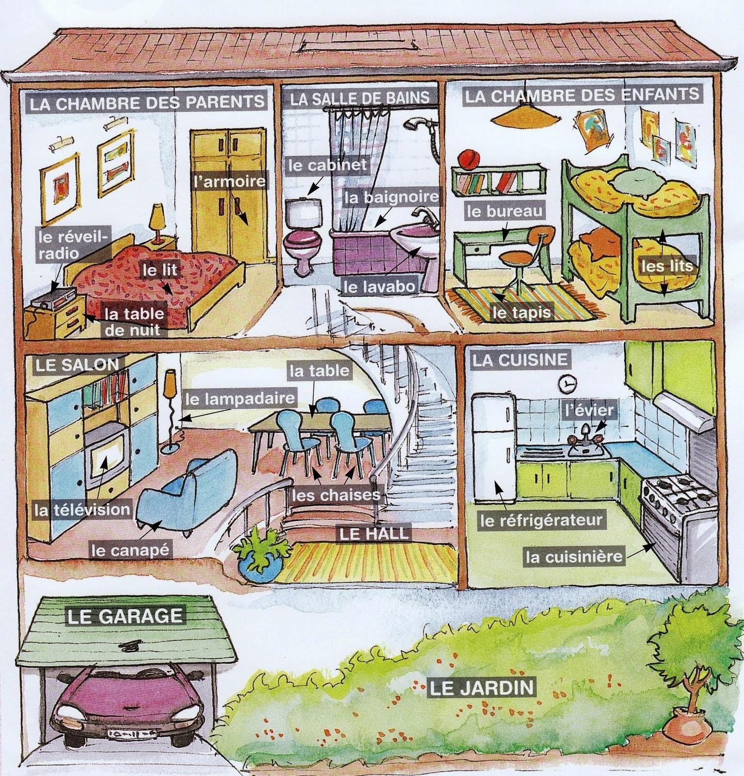 Descrivere Una Stanza Da Letto In Inglese.Ripasso Facile Descrivere La Casa In Francese