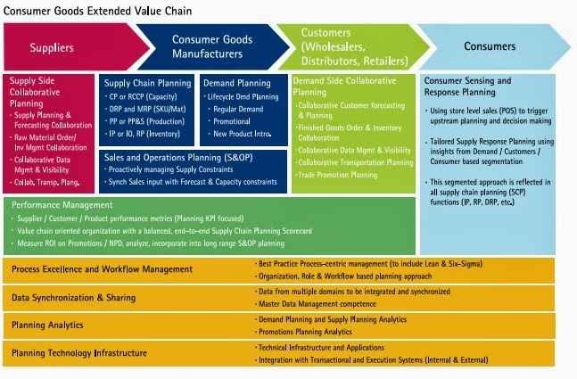 North pole supply chain case study