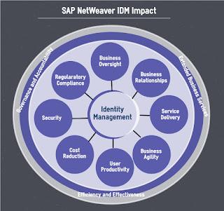 SAP IDM Overview