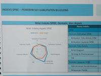 SPBE Evaluasi Elektronik Pemerintahan