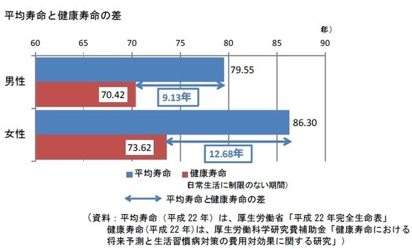 桑原政則のBlogger: 日本人の寿...