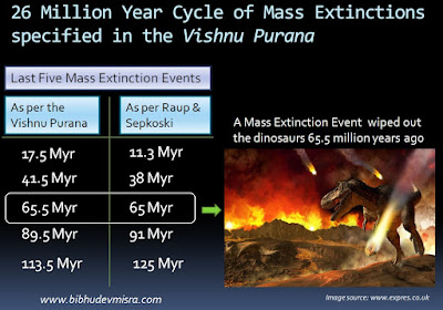 The Mass Extinction Events specified in the Sanskrit text Vishnu Purana are strongly correlated with the extinction dates calculated by paleontologists Raup and Sepkoski