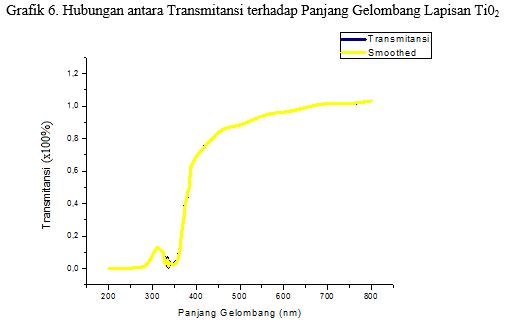 grafik transmitansi terhadap panjang gelombang pada lapisan TiO2