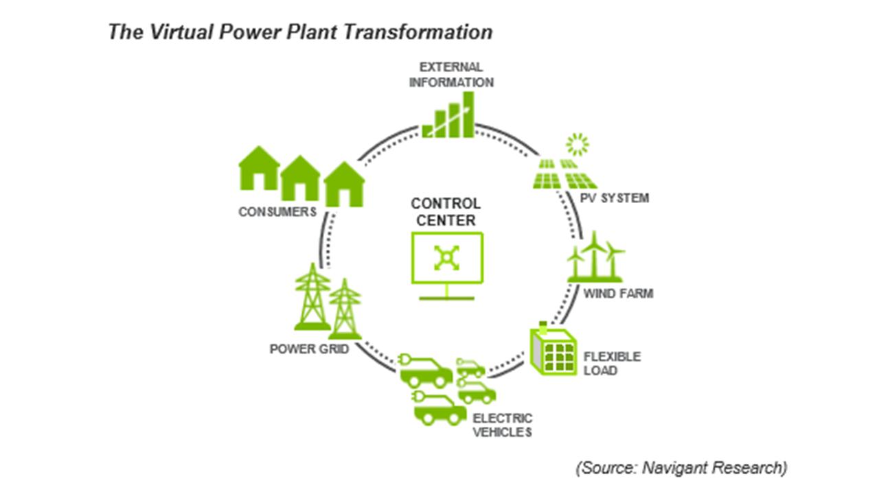 NewEnergyNews: TODAY'S STUDY: Virtual Power Plants Go GlobalNewEnergyNews - blogger