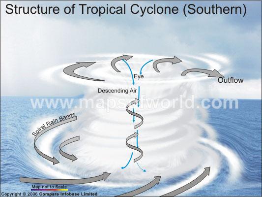 Characteristics Of Cyclones
