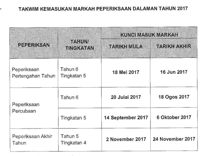 takwim kemasukan markah peperiksaan dalam saps 2017