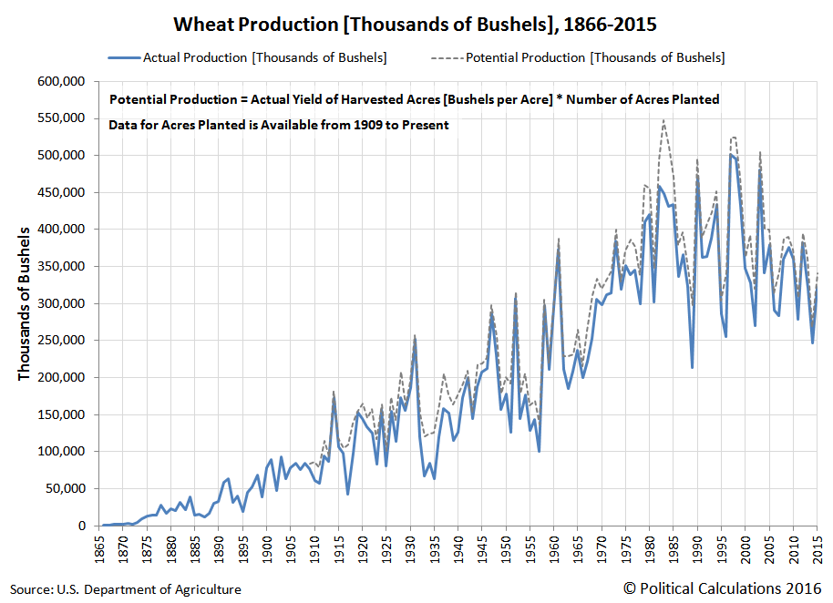 Wheat Production [Thousands of Bushels], 1866-2015