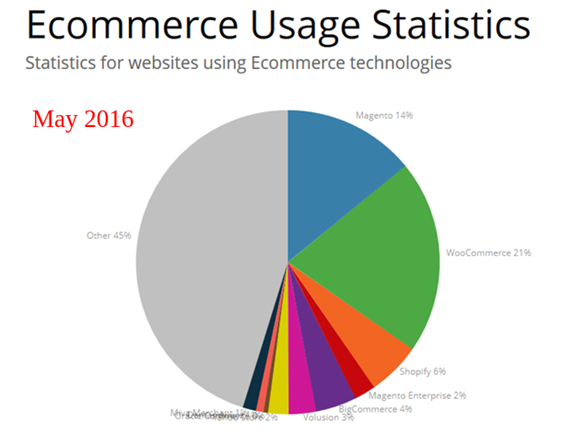 May 2016 Statistics- Ecommerce Platforms
