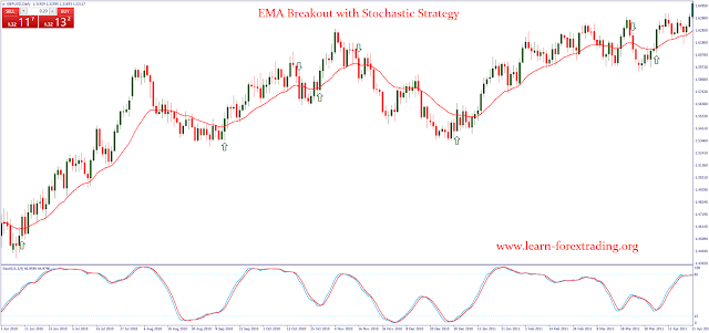 EMA Breakout with Stochastic Strategy