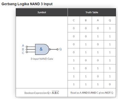 Gambar-Gerbang-Logika-NAND-3-Input