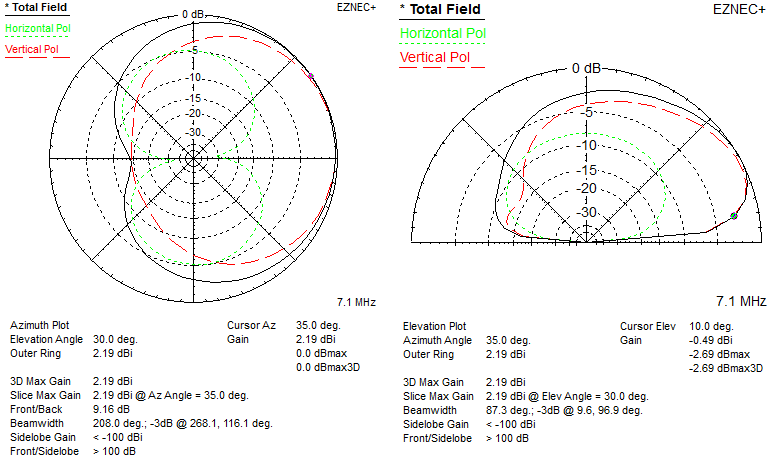 Pattern and Match: Squeezing In a 40 Meters DX Antenna