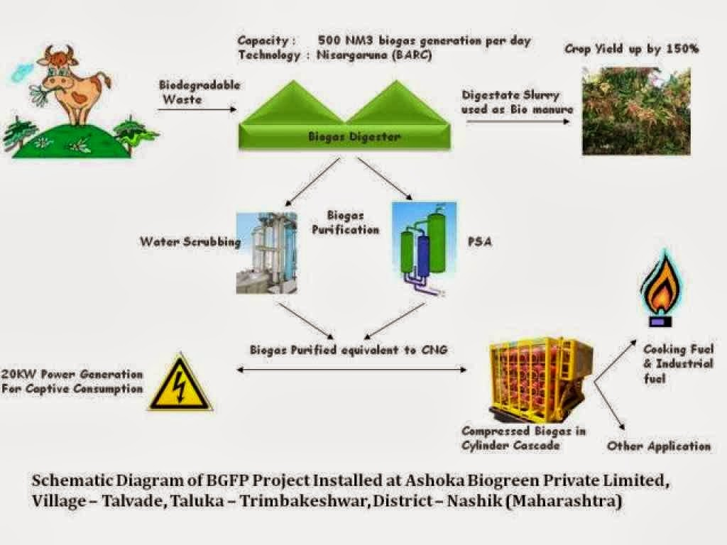 2nd Diagram Of Biogas Plant How To Starting A Bio Gas Project Business Small