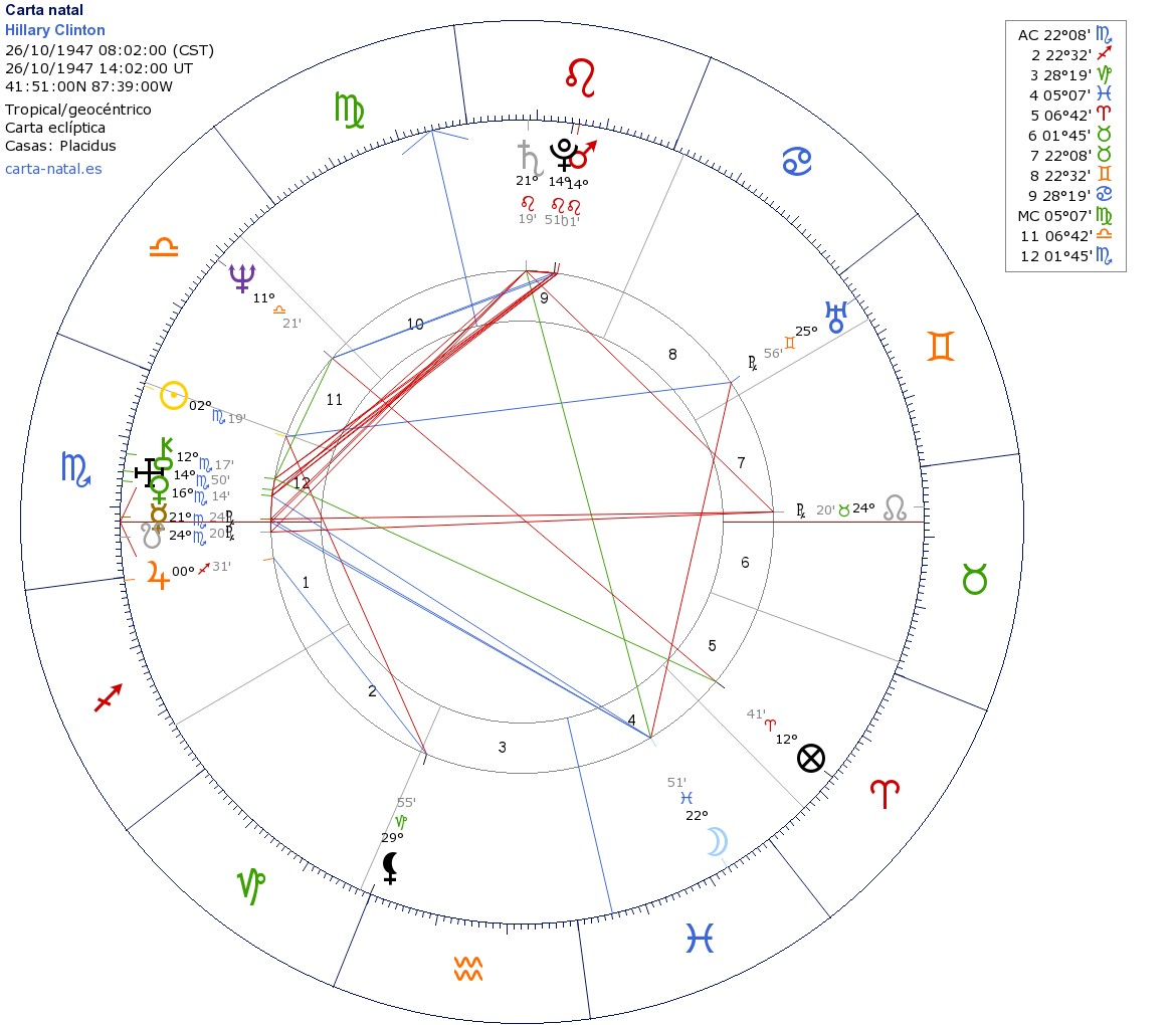 El rincn de los estrelleros hillary clinton terrorism and evil moreover lilith the queen of lies and deceit is in the last degree of capricorn on the cusp of house 3 the communication squaring her natal sun in 2 nvjuhfo Choice Image