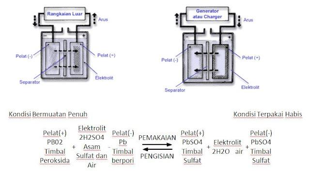 Perbedaan antara perubahan kimia pada saat pelepasan dan pengisian muatan listrik