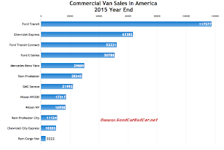 USA commercial van sales chart 2015 calendar year