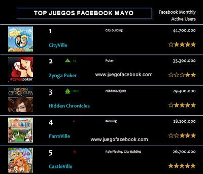 Top juego facebook
