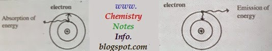 9th class chemistry notes of atomic structure