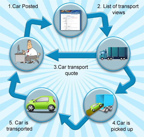Car Shipping Quote: Quotes On Following Procedures. QuotesGram