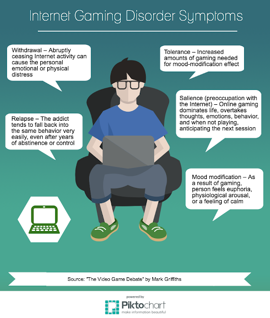 Internet Gaming Disorder Symptoms Infographic
