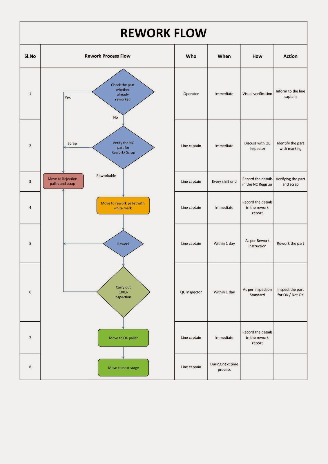 Rework Flow chart Sample