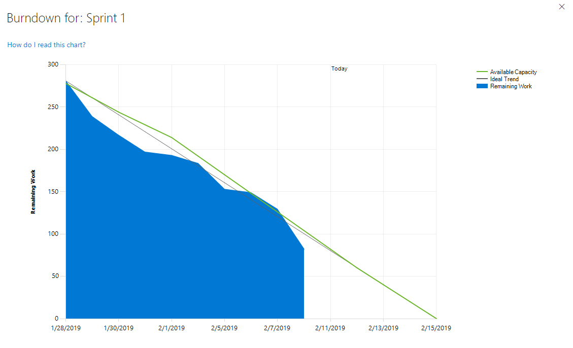 Tracking Your Agile Project Progress Using Azure Devops And Flow The Sprint Burndown Chart Agile Office 365