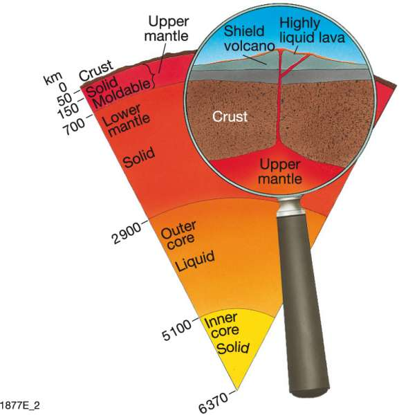 diagram of earth crust