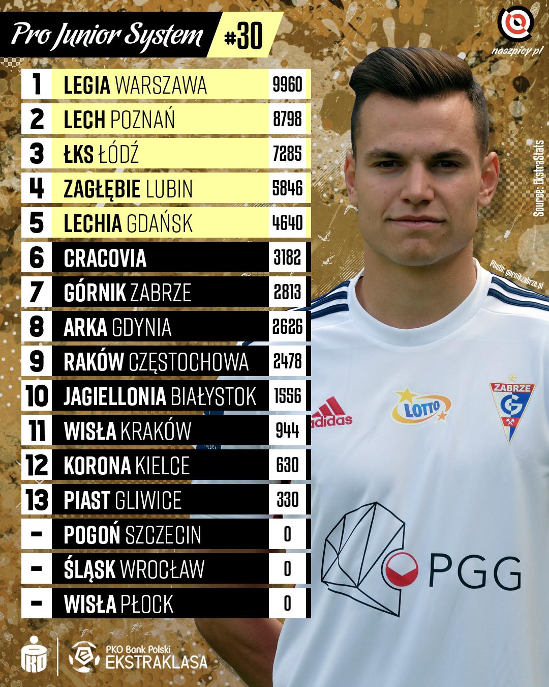 Punktacja Pro Junior System po 30. kolejce PKO Ekstraklasy<br><br>Źródło: Opracowanie własne na podstawie ekstrastats.pl<br><br>fot. Górnik Zabrze / gornikzabrze.pl<br><br>graf. Bartosz Urban