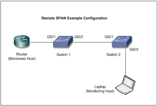 How to Configure Cisco SPAN – RSPAN – ERSPAN | Networker